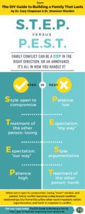 S.T.E.P. vs P.E.S.T. Handling Family Conflict